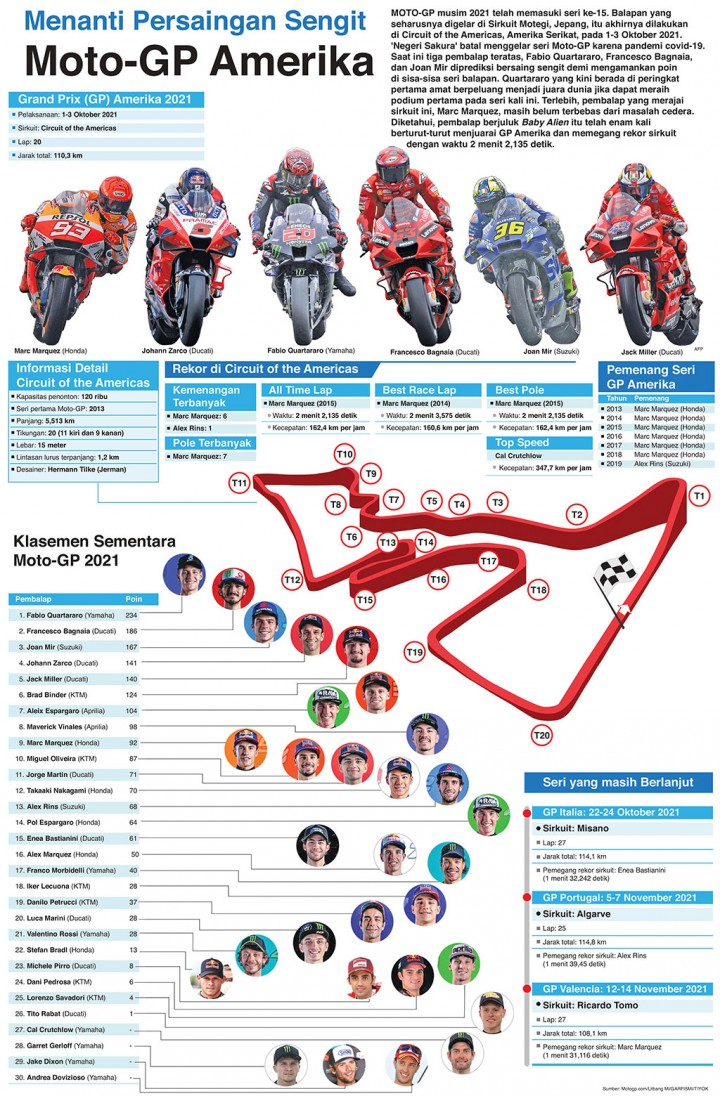 Menanti Persaingan Sengit Moto-GP Amerika