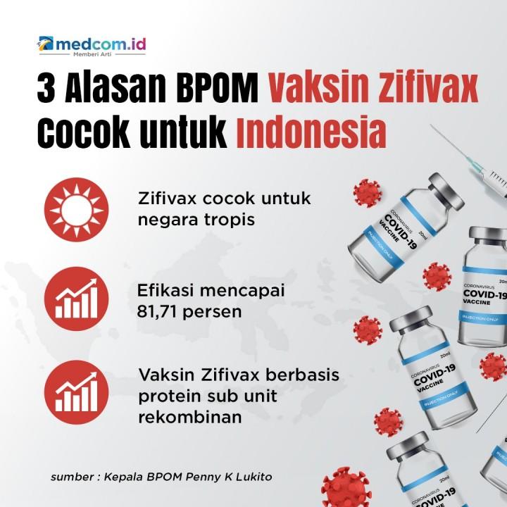 3 Alasan BPOM Vaksin Zifivax Cocok untuk Indonesia