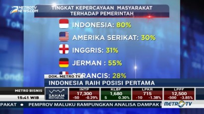 Tingkat Kepercayaan Publik ke Pemerintah Indonesia Ada di Posisi Pertama