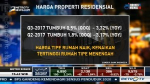 Harga Properti Residensial Triwulan III 2017 Naik 0,5 Persen