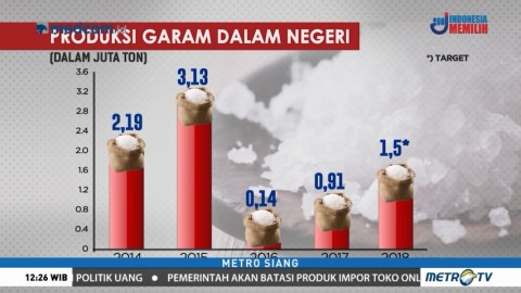 Ini Perbandingan Produksi dan Konsumsi Garam Nasional