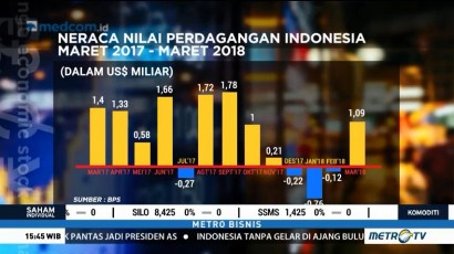 Neraca Perdagangan Indonesia Alami Surplus
