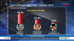 Survei Cyrus: Elektabilitas Jokowi 58,5%