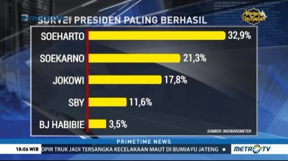 Survei Indo Barometer: Soeharto Presiden RI Paling Berhasil