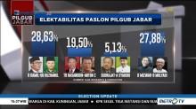 Survei: Elektabilitas Ridwan-Uu Unggul Tipis