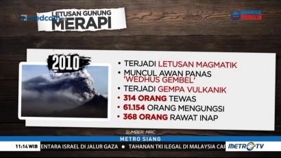 Sejarah Letusan Gunung Merapi