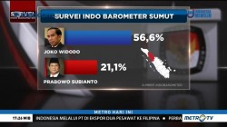 Indo Barometer: Jokowi Ungguli Prabowo di Empat Provinsi