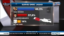 Jokowi Unggul di Dua Survei