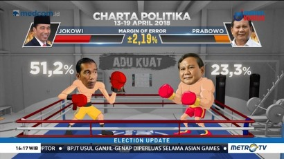 <i>Head to Head</i> Elektabilitas Jokowi vs Prabowo