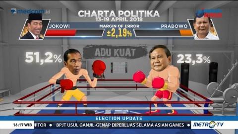 <i>Head to Head</i> Elektabilitas Jokowi vs Prabowo
