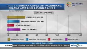 Perbandingan Pembangunan LRT di Palembang, Malaysia & Filipina