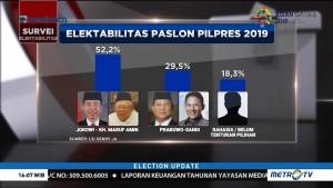Elektabilitas Jokowi-Ma'ruf Amin Masih Unggul