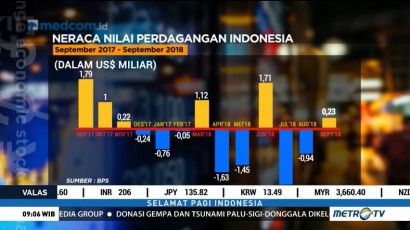 Neraca Perdagangan Surplus USD227 Juta di September 2018