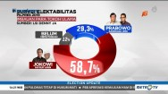 Survei LSI Denny JA: Jokowi Unggul di Jemaah Ulama Populer
