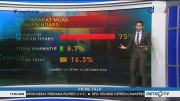 74,5% Masyarakat Muak dengan Hoaks