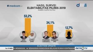 Survei Charta Politika: Elektabilitas Jokowi-Ma'ruf Masih Unggul