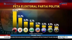 Elektabilitas PDIP Unggul Jelang Debat Capres