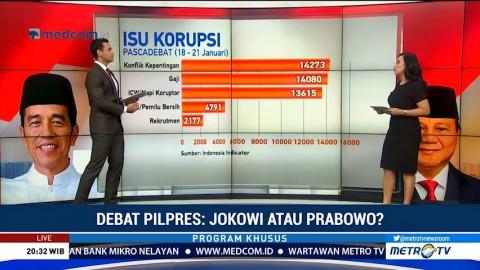 Pascadebat Perdana, Isu Korupsi Paling Dibicarakan Warganet
