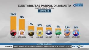 Survei: PDIP dan Gerindra Bersaing Ketat di DKI