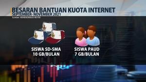 Pemerintah Kembali Salurkan Bantuan Kuota Internet dan Uang Kuliah