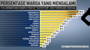 Kasus Pemerasan Seksual di Indonesia Tertinggi se-Asia