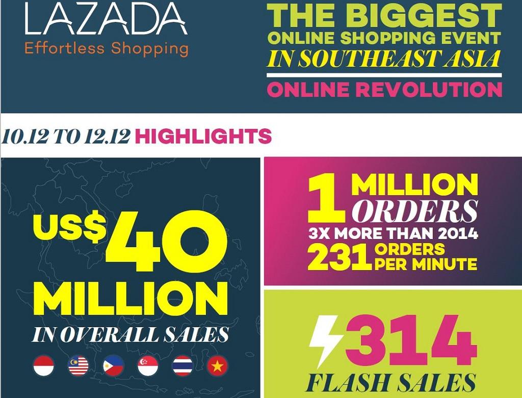Inilah 6 Merek Smartphone Terpopuler Selama Lazada Online
