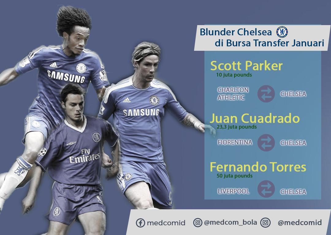 Pembelian Terburuk Chelsea Di Bursa Transfer Musim Dingin