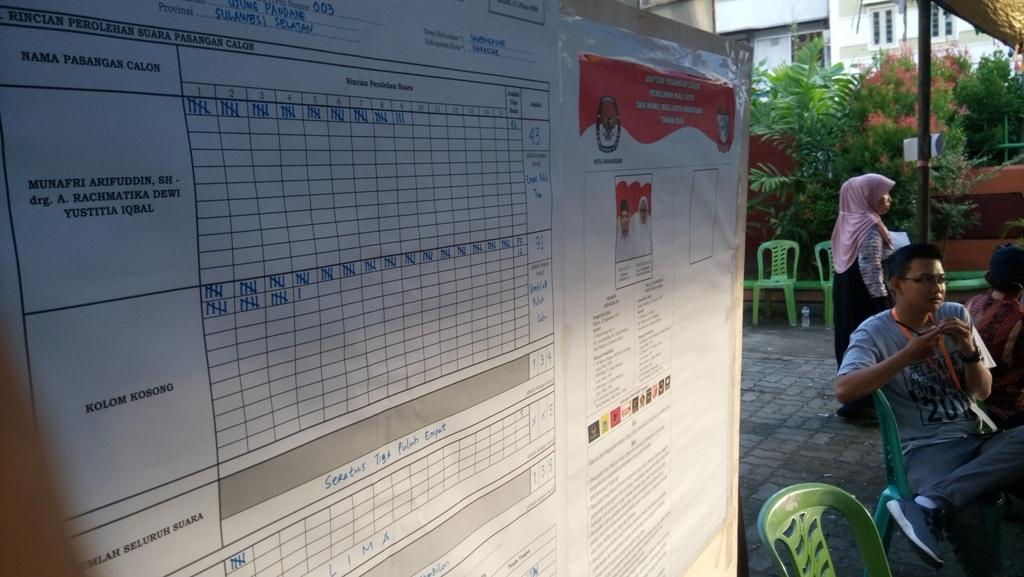 Paslon Tunggal Makassar Kalah di Kandang