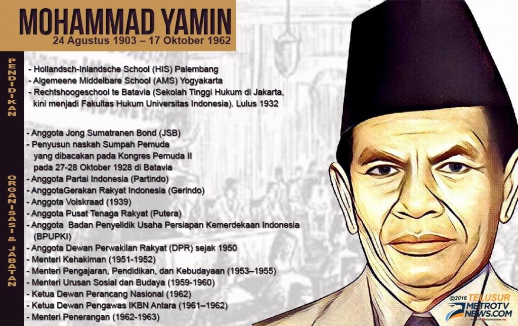 Gambar Mohamad Yamin Kongres Sumpah Pemuda Sumpah Pemuda Dan Secarik Kertas M Yamin