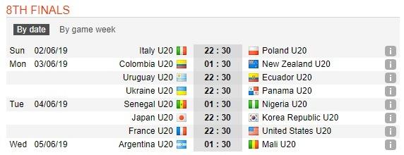 16 Tim Lolos Fase Grup Piala Dunia U-20
