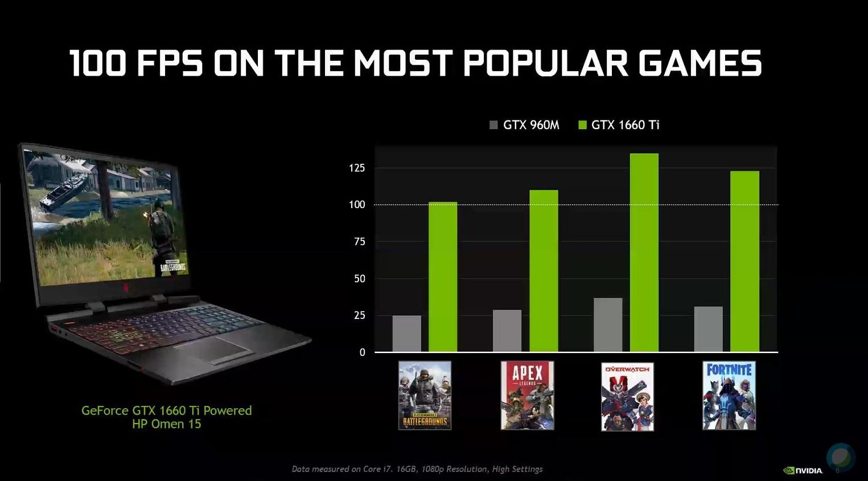 Ini Game yang Dibidik NVIDIA GTX 1660 Ti dan GTX 1650