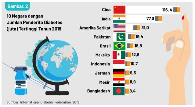 [Cek Fakta]    ¿Qué país tiene el mayor número de diabéticos en Indonesia?  Estos son los hechos