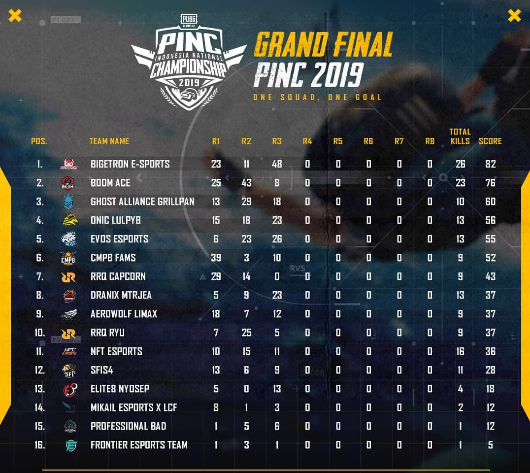 Klasemen Grand Final PINC 2019