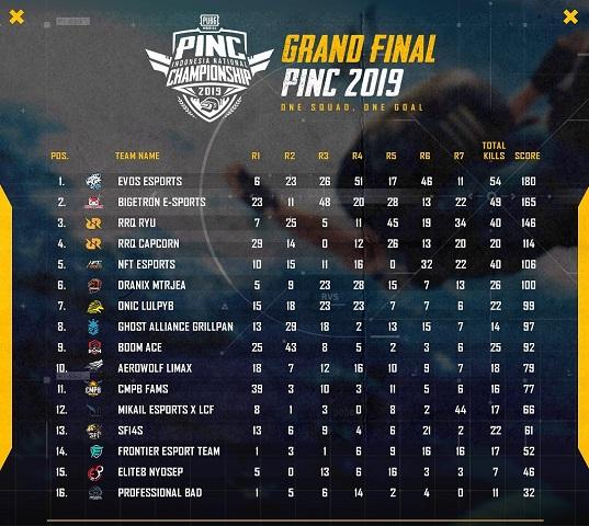 EVOS Kalahkan Bigetron Jadi Tim Terbaik di PINC 2019