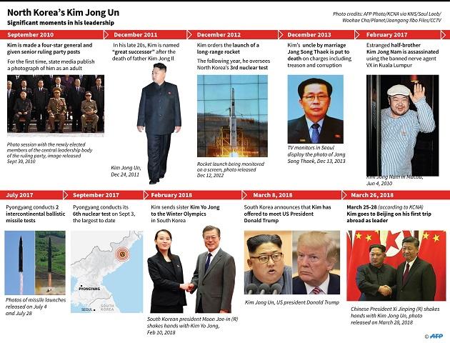 10 Momen Penting Kepemimpinan Kim Jong-un