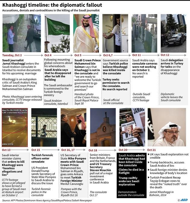 Potongan Tubuh Khashoggi Ditemukan di Rumah Konjen Saudi