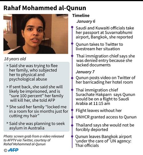 Kanada Terima Suaka Rahaf Mohammed al-Qunun