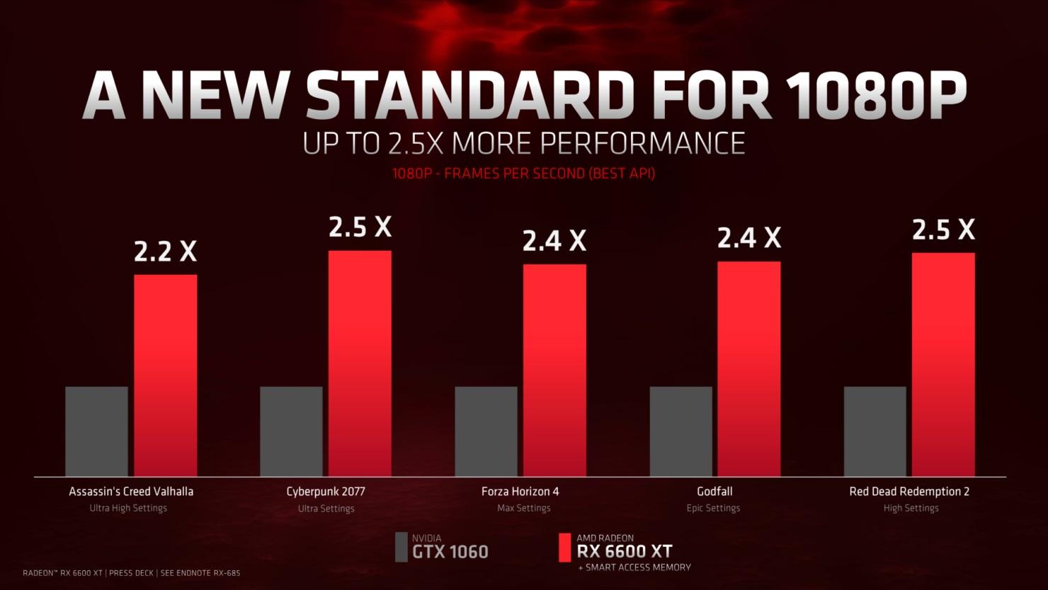 Kartu Grafis AMD Radeon RX 6600 XT Dirilis, Pesaing Nvidia GeForce RTX 3060