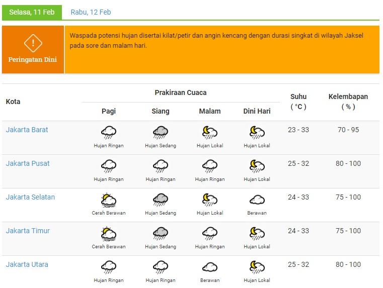 Jakarta Diprediksi Diguyur Hujan Seharian