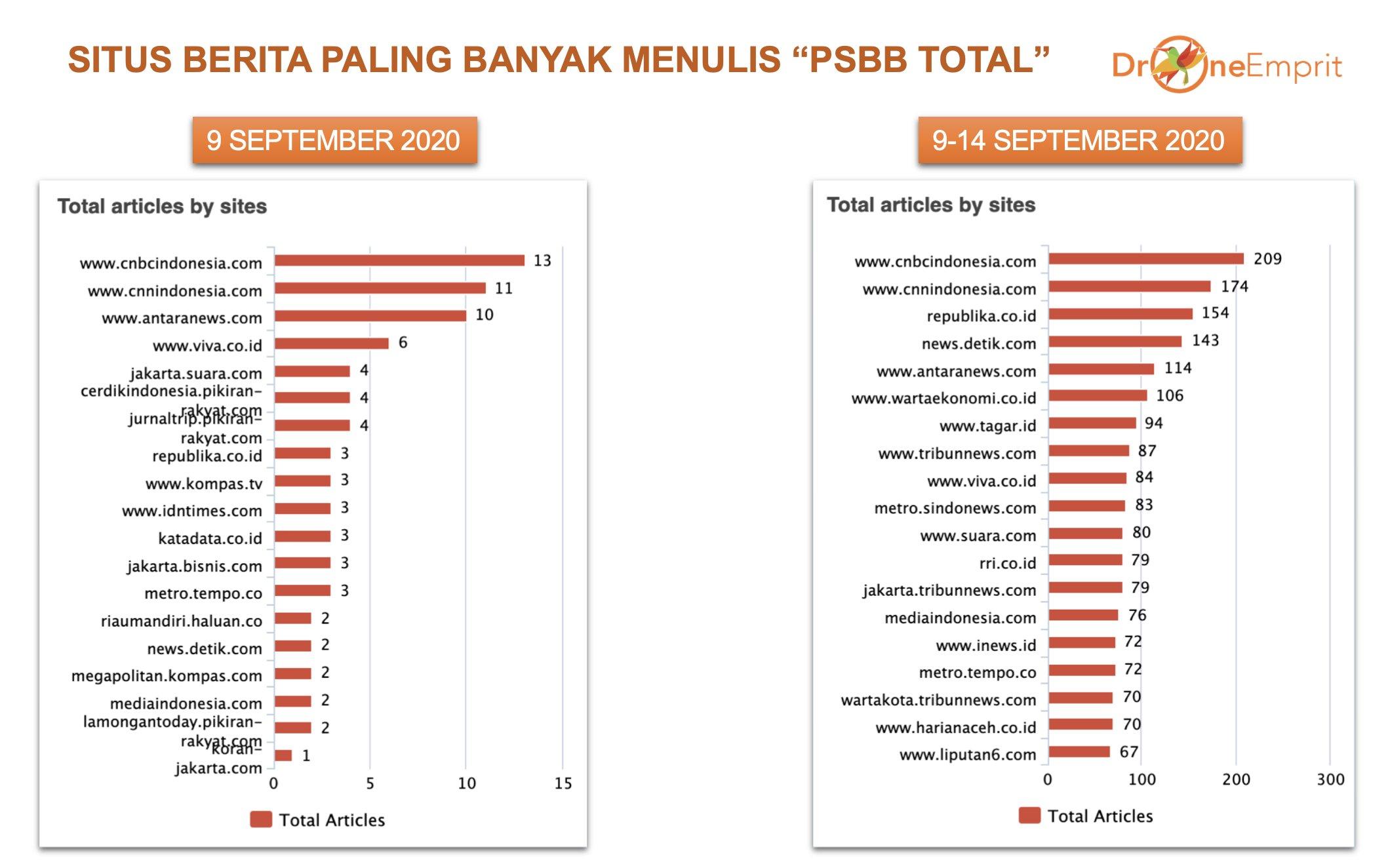 Kesalahan Fatal PSBB Total