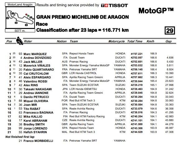 Marc Marquez tidak Tersentuh di MotoGP Aragon