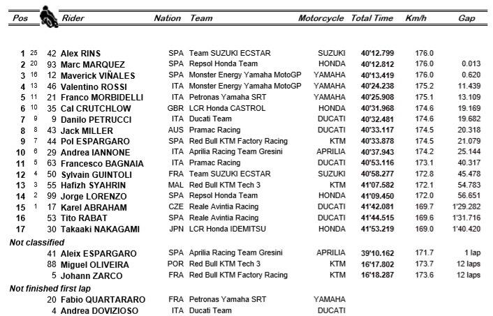 Salip Marquez, Alex Rins Juara MotoGP Inggris