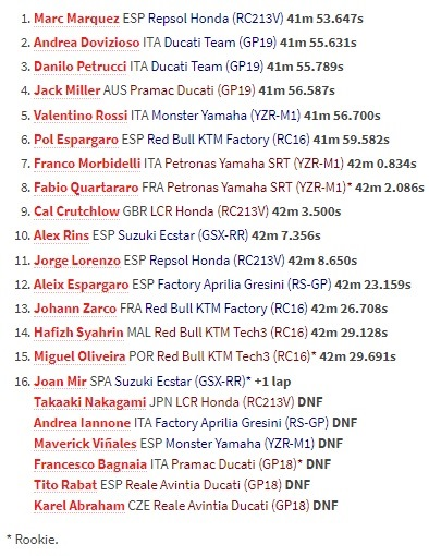Marc Marquez Juara MotoGP Prancis