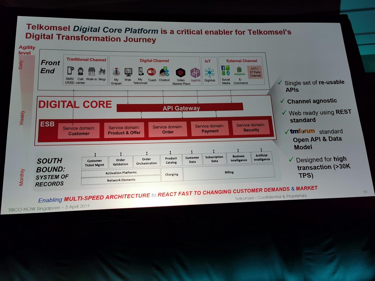 TIBCO Dorong Transformasi Digital IT Telkomsel