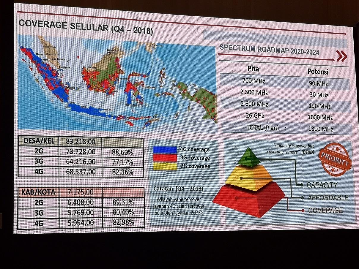 Ericsson: 5G di Indonesia Menunggu Regulasi Pemerintah