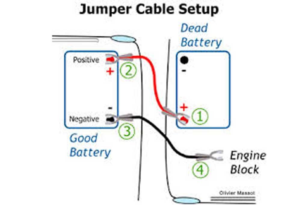 Kabel Jumper, Wajib Ada saat Bepergian Pakai Mobil Matic