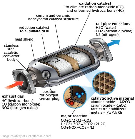 Mengenal Fungsi Catalytic Converter Bikin Mobil Rendah Emisi