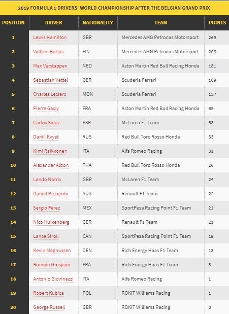 Klasemen Para Pembalap Usai F1GP Belgia