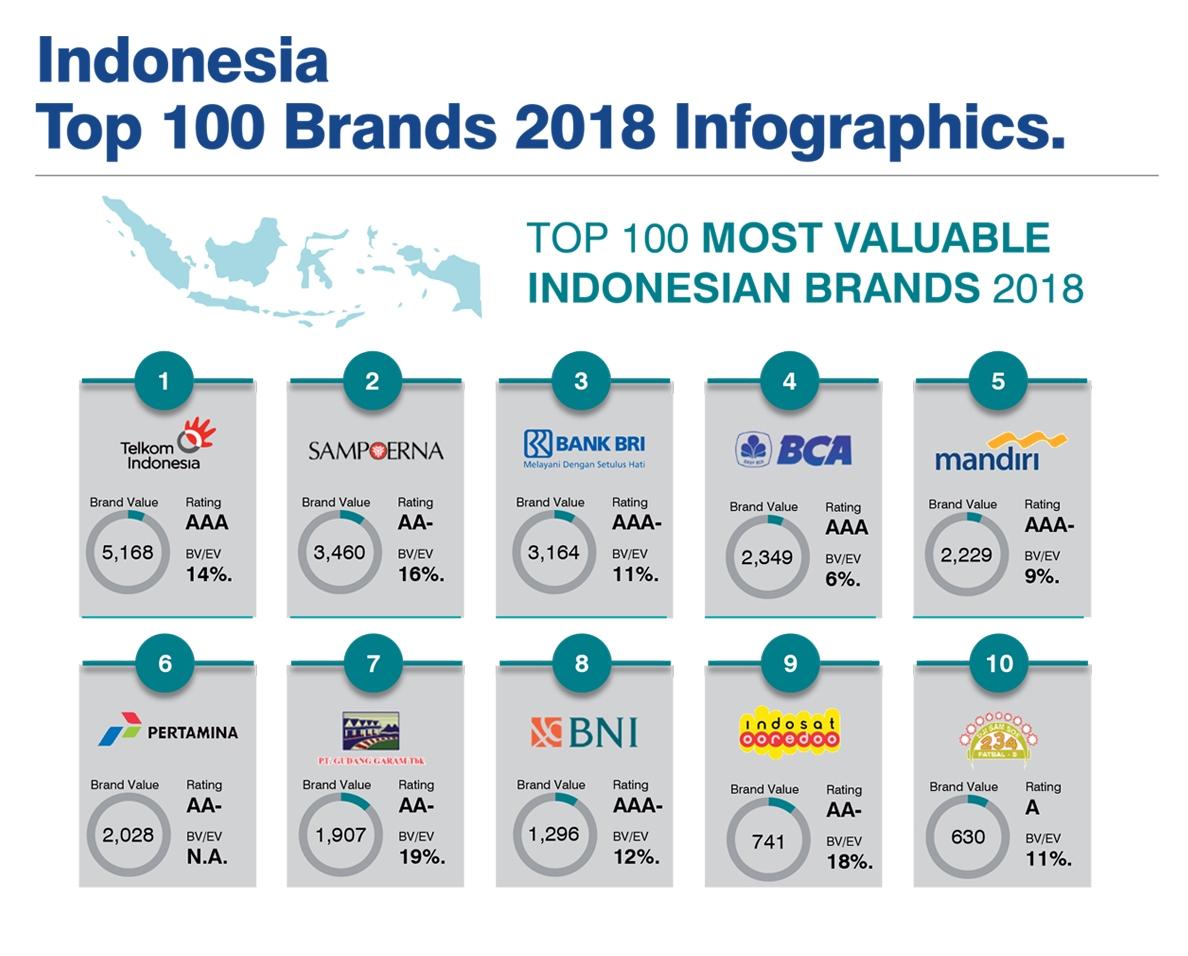 Telkom, Satu-satunya Perusahaan Indonesia Tercatat di Global 500
