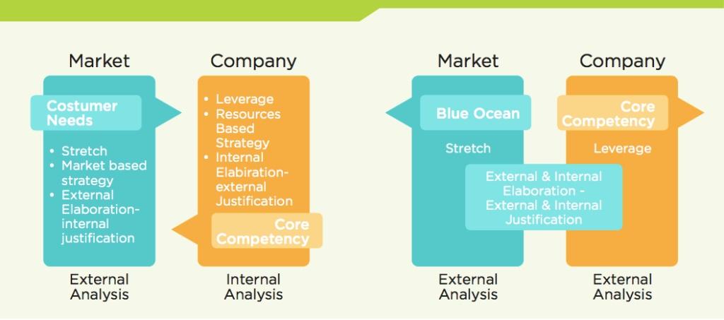 Inovasi Sistematis: Ketika Blue Ocean dan Core Competency Beradu
